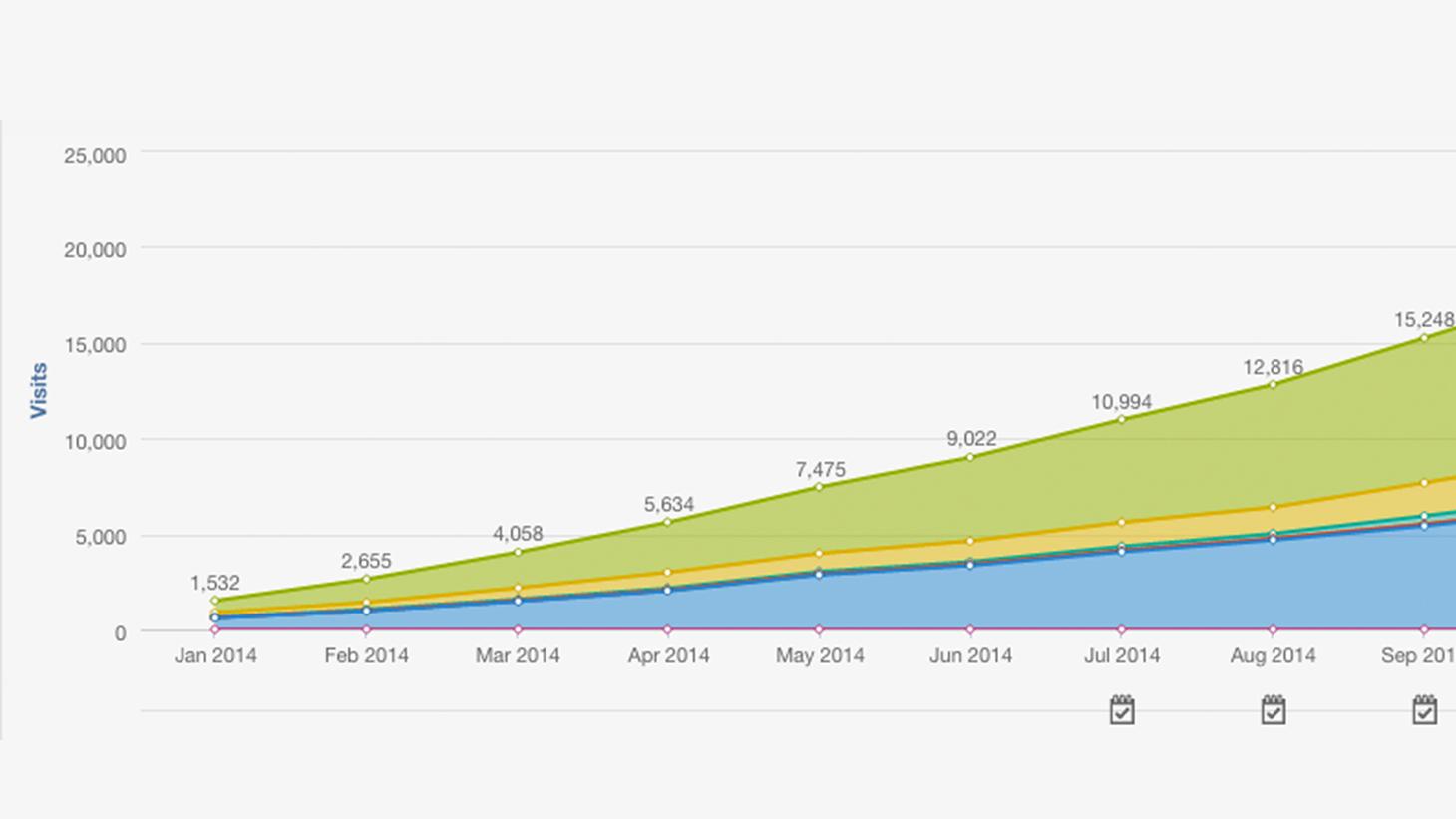 digital marketing traffic graph
