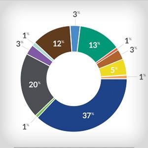 Community Teamwork Chart thumbnail