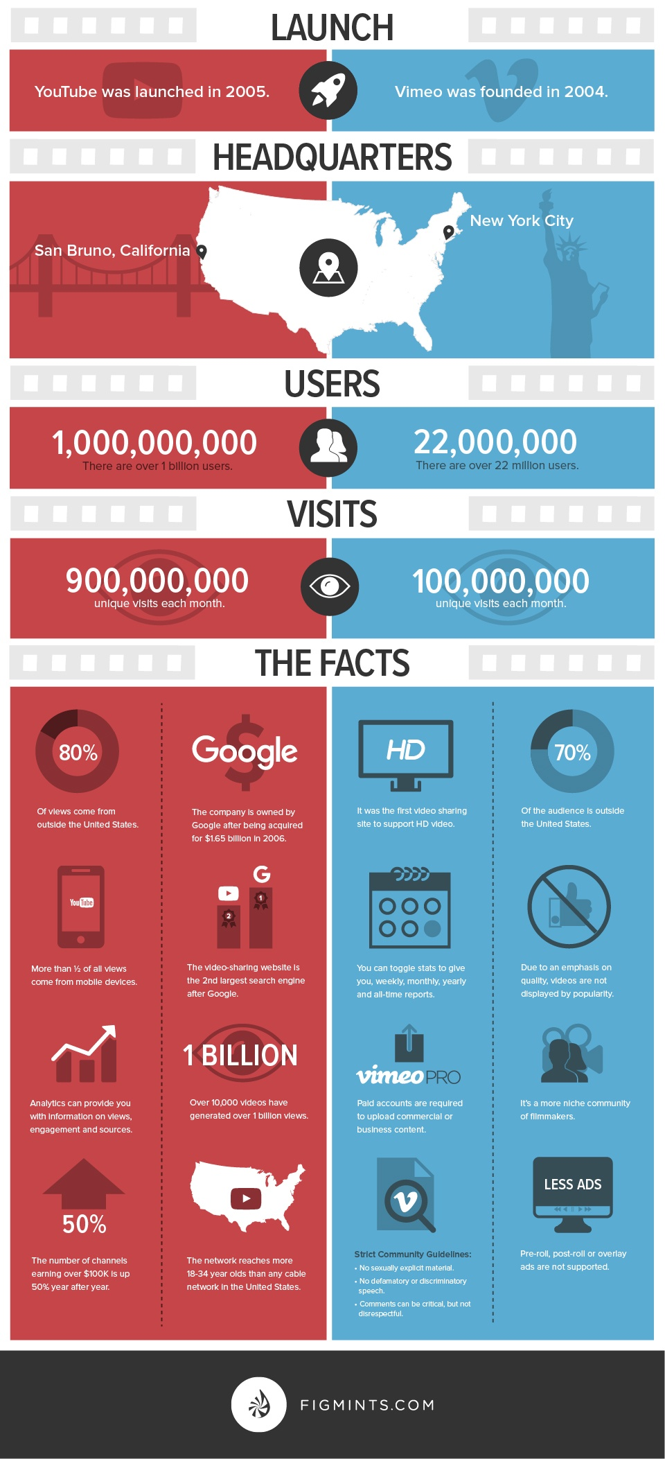 figmints_offer_youtubeVSvimeo-infographic-bottom.jpg