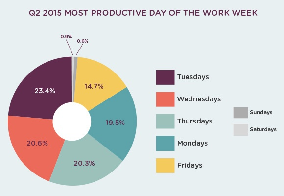 productive-day-graph